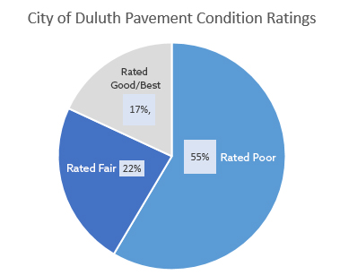 *6% of Duluth roads are gravel and not rated